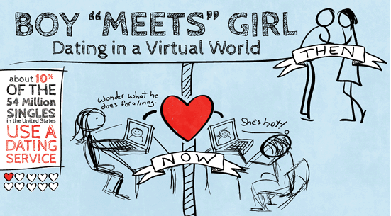 Dating in a Virtual World