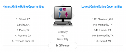 Best Online Dating Cities