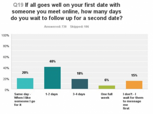 POF Millennial Dating Study