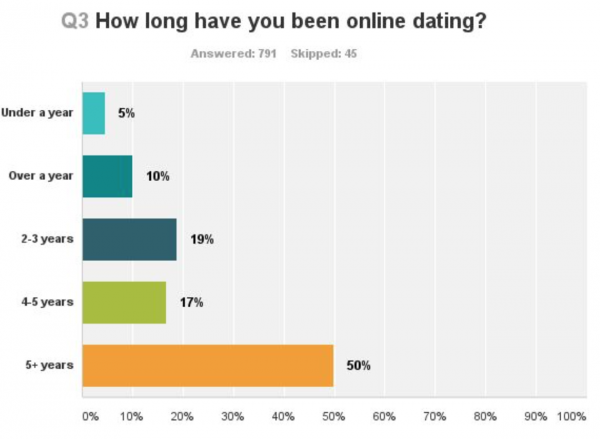 Most Millennials Have Been Ghosted