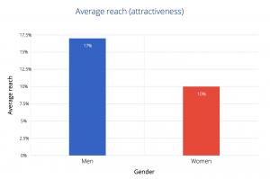 OkCupid Study of Attractiveness