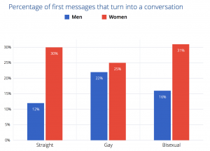 OkCupid Study of First Messages