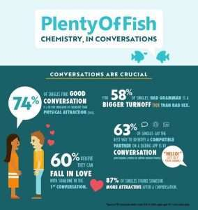 Plenty of Fish Survey Conversations