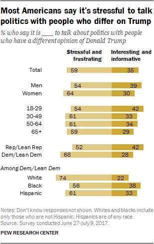 Pew Politics Study