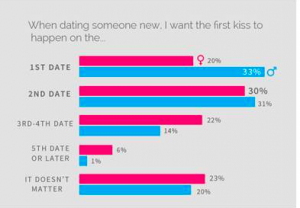 Coffee Meets Bagel Kissing Survey