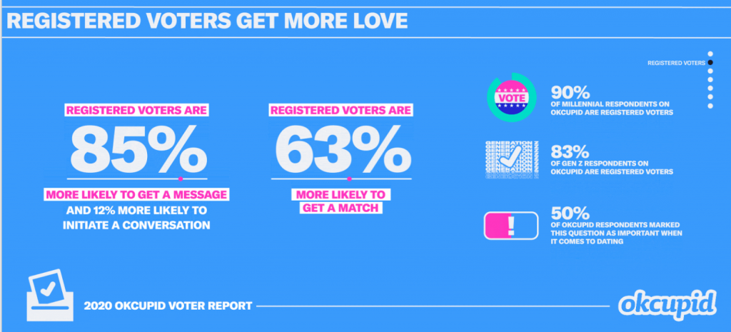 OkCupid Registered Voters